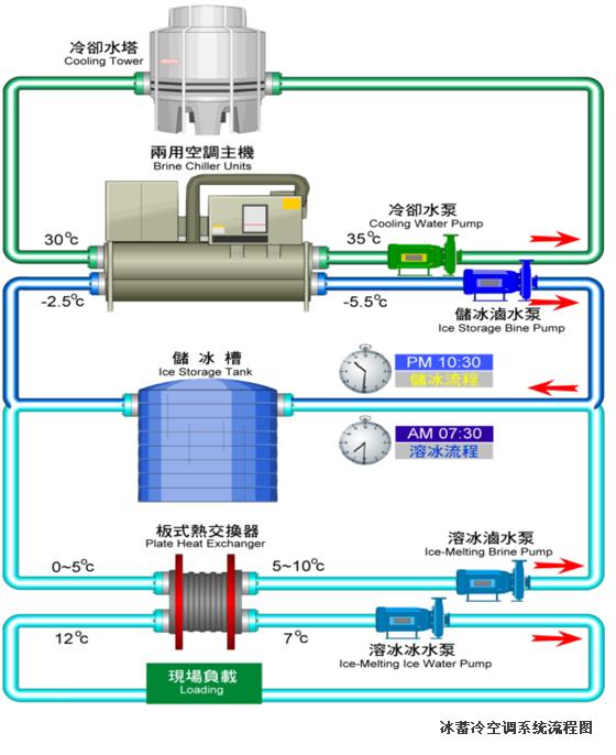 vrv空调系统原理讲解资料下载-冰蓄冷空调的原理及应用说明