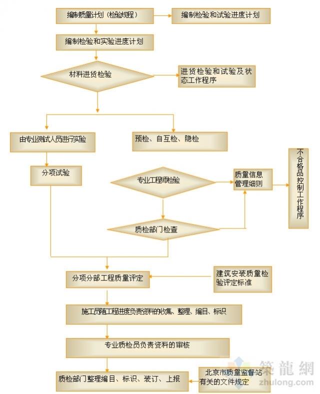 精品工程|各主要分项工程质量管理流程图