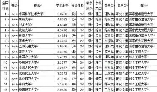 [考研资讯]中国734所大学教师学术水平排行,你的未来导师怎么样