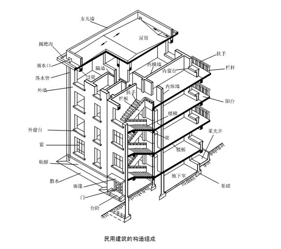 快来看看你能考哪些建筑工程类从业人员证书了!