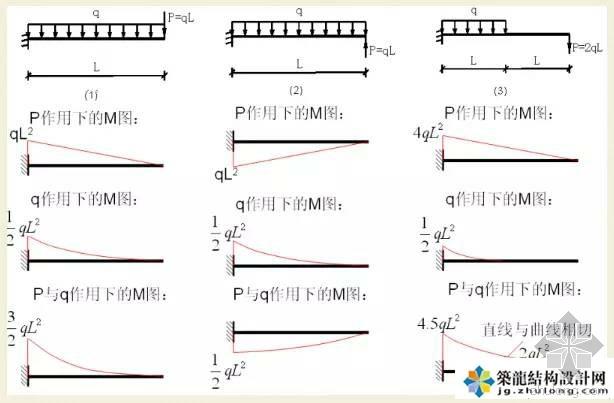 结构设计师离不开的100张弯矩图