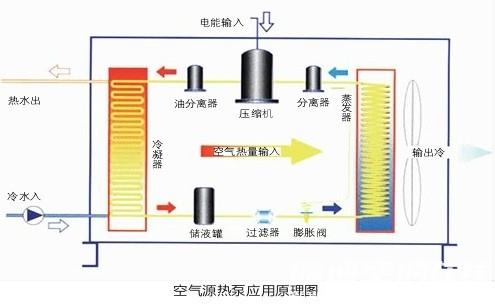 浅谈暖通空调安装施工中存在的问题