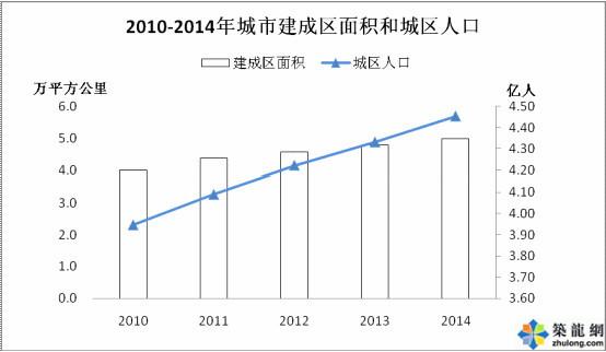 住建部:7月3日发布2014年城乡建设统计公报(全文)