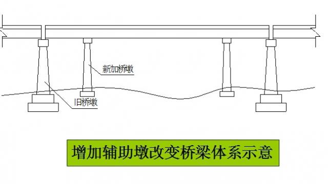 桥梁加固方法--改变结构受力体系加固法