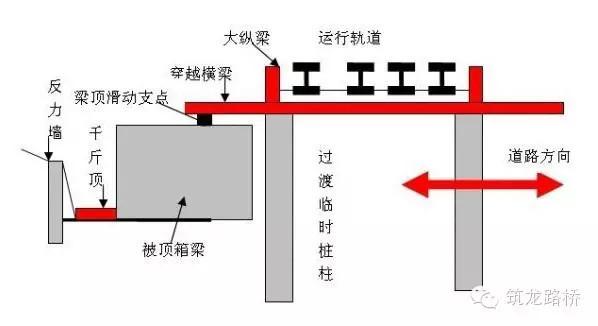 道路下穿铁路大型框架桥顶进施工图解