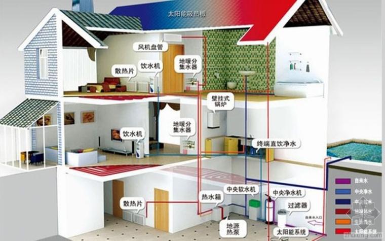 万科内部资料地源热泵施工工艺(一)