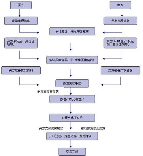 房产知识课堂:解读二手房的交易流程