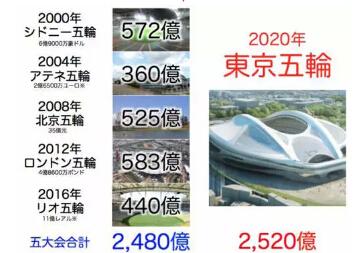 快来一睹尊严}造价几亿的东京奥运场馆,各种大神啊!