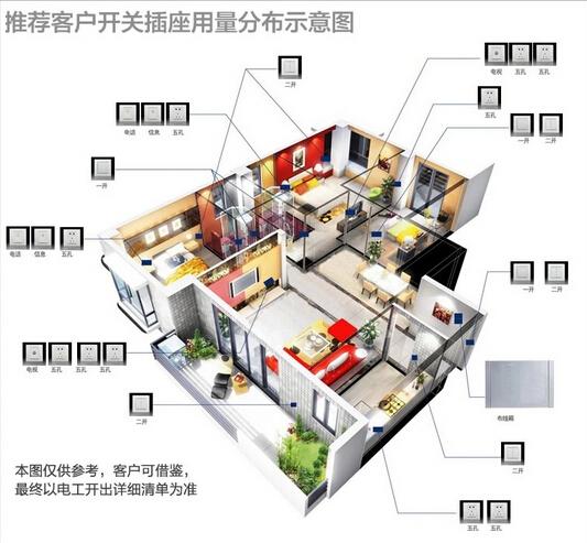 家装时该怎样预留插座、宽带网口?