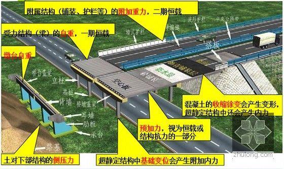桥梁工程现场施工经验总结(一)