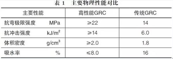 高性能GRC幕墙板的应用