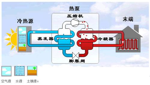 vrv空调系统原理讲解资料下载-地源热泵能源空调系统————工作原理及优势