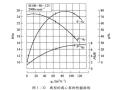 离心泵的选用和性能曲线