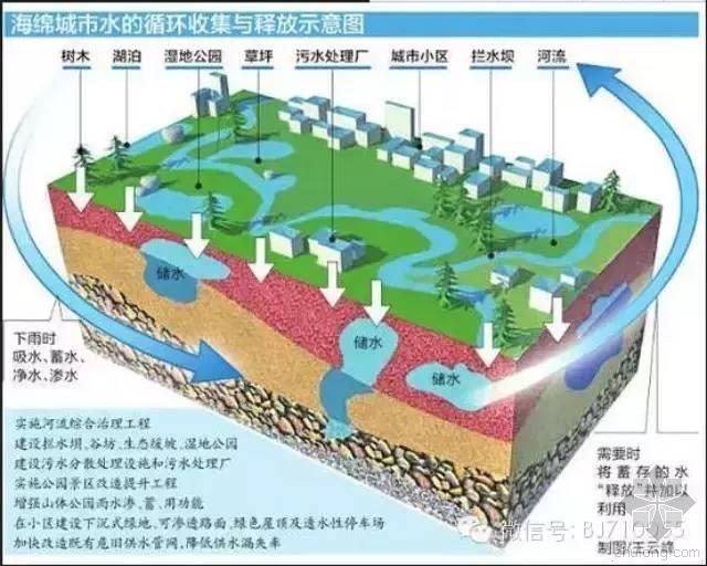 海绵城市建设效果评价办法与指标出台