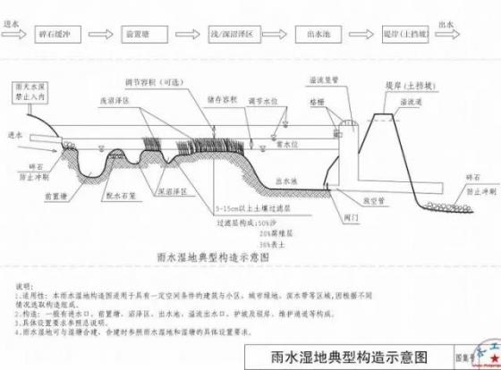 海绵城市设计标准图集_19