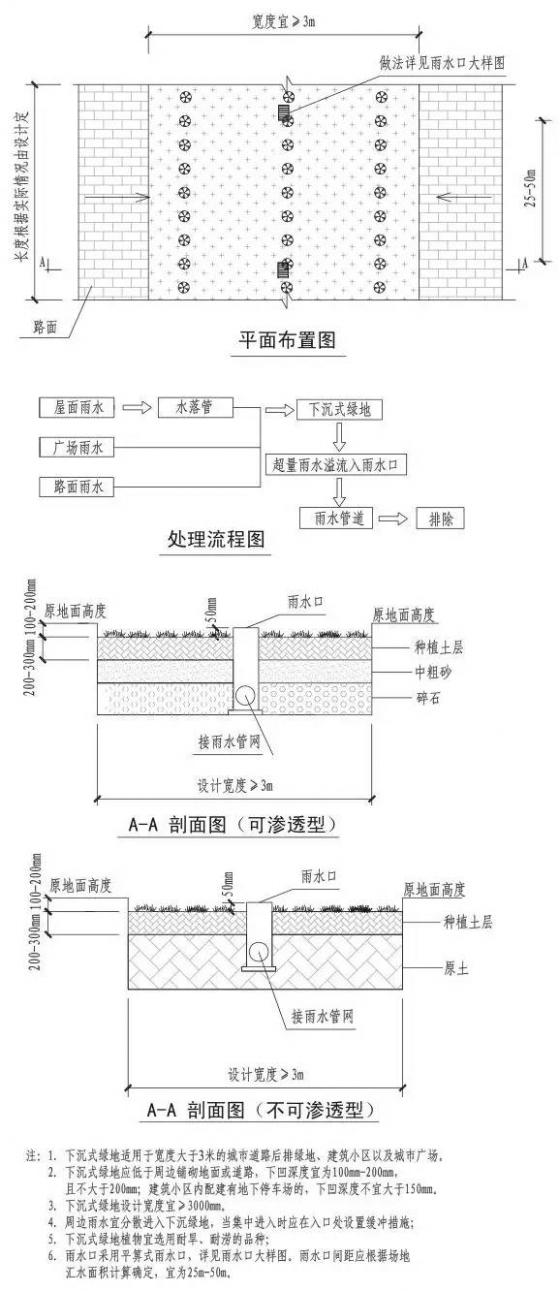 海绵城市设计标准图集_13