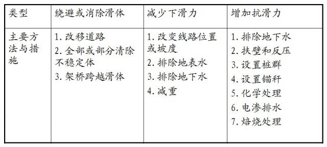 美国、日本及我国常用滑坡防治工程措施