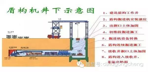 隧道盾构掘进的施工要点总结