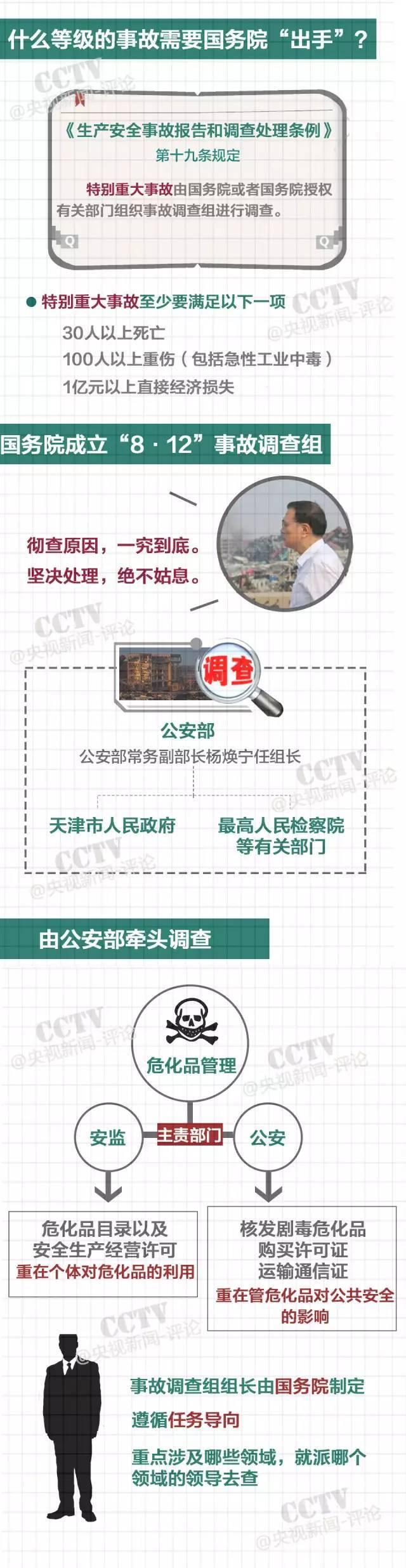 国务院将怎样调查天津港爆炸事故?