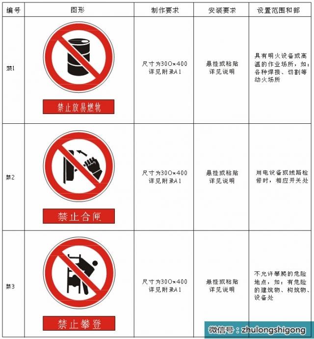 施工现场安全文明标志标准化做法,照着做吧!