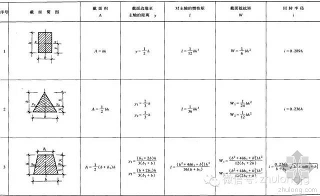 史上最全的58张结构力学常用公式,你一定用的到!