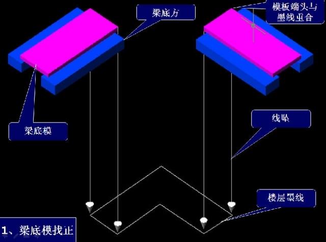 梁板模板施工顺序三维图解