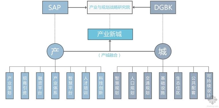 DGBK携手SAP破解产业地产发展困局