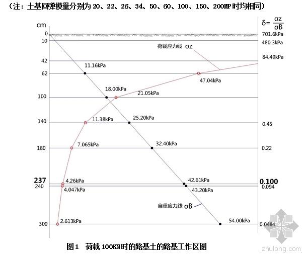 89用修正的布辛尼斯克公式计算路基工作区深度(新)