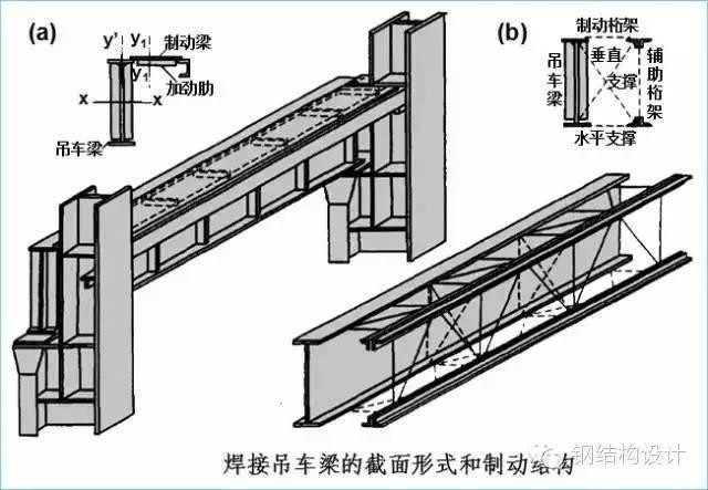 厂房吊车梁结构设计(图文并茂)