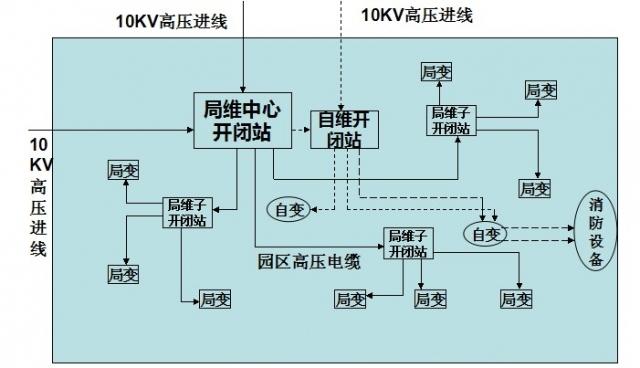 自维变电(站)所及配电室的设计分析