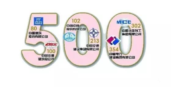 2015年中国建筑企业500强榜单揭晓