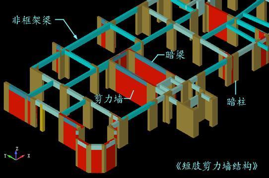 剪力墙结构中暗柱的作用