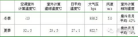 暖通案例五:忻州神达集团办公综合楼项目空调方案