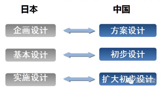 日本勘察设计业领先我国!为什么?