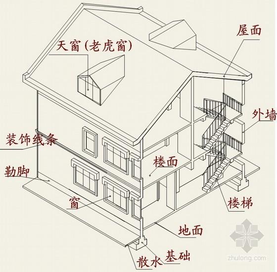 知识帖:建筑工程识图入门总结之图文解读,真的很实用!