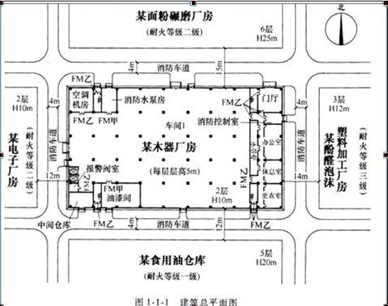一级消防工程师案例分析习题2:木器厂房