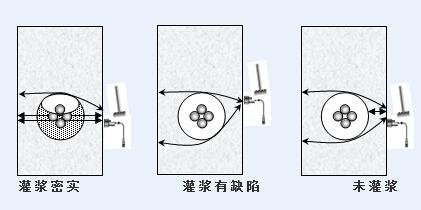 冲击回波等效波速法在预应力混凝土桥梁压浆缺陷定位检测的应用