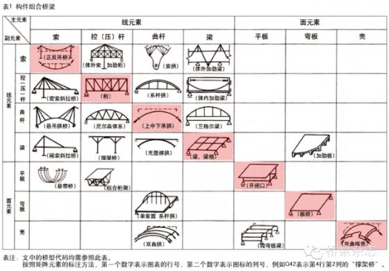 你造么?两百年来桥梁结构构成方法有哪几类?