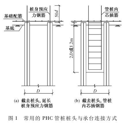 U型钢截面惯性矩资料下载-沿海软土液化地基PHC管桩的抗震设计