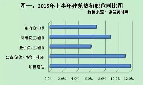 2015~2016年建筑行业有哪些职位最抢手?