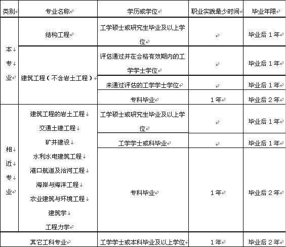 2015年注册结构师考试懒人专备报考条件