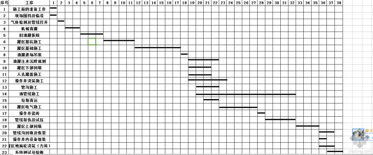 谁能帮我把这张横道图绘制成双代号网络图