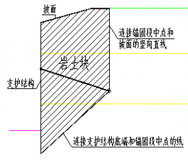 GEO5深基坑分析模块锚杆内部稳定性计算原理