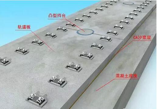 高速铁路轨道结构组成详解