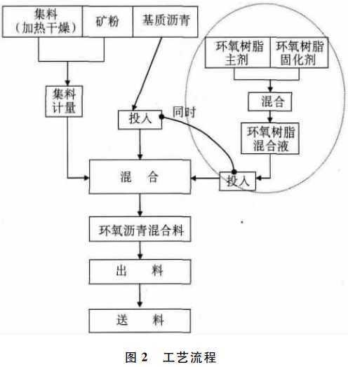 刘家峡大桥钢桥面铺装施工技术