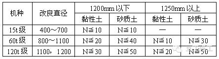 说一说日本最新的八种搅拌桩施工技术