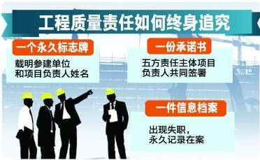 《北京市建设工程质量条例》颁布 2016年1月1日施行