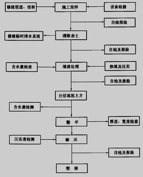 填方路基标准施工工艺流程
