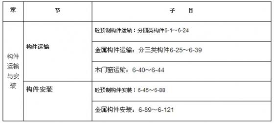 钢筋混凝土工程工程量的计算,经验总结!-111