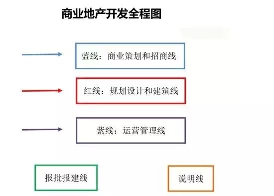 神了,一张图洞悉:商业地产开发全过程